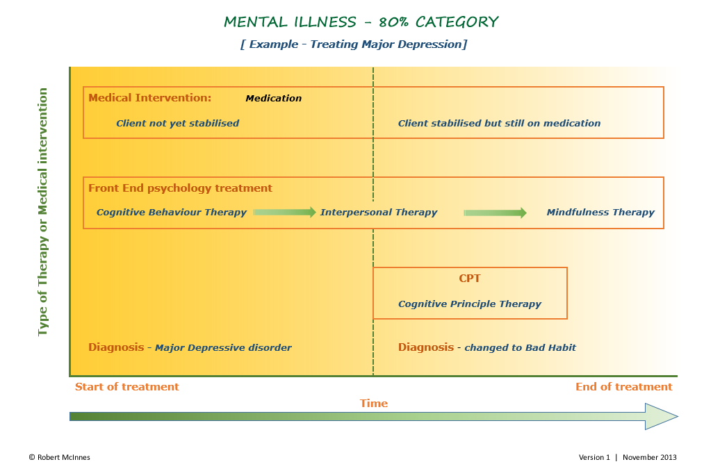 mental-illness-diagram