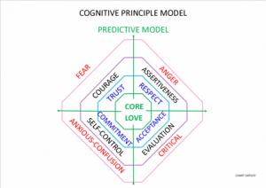 Predictive system-small