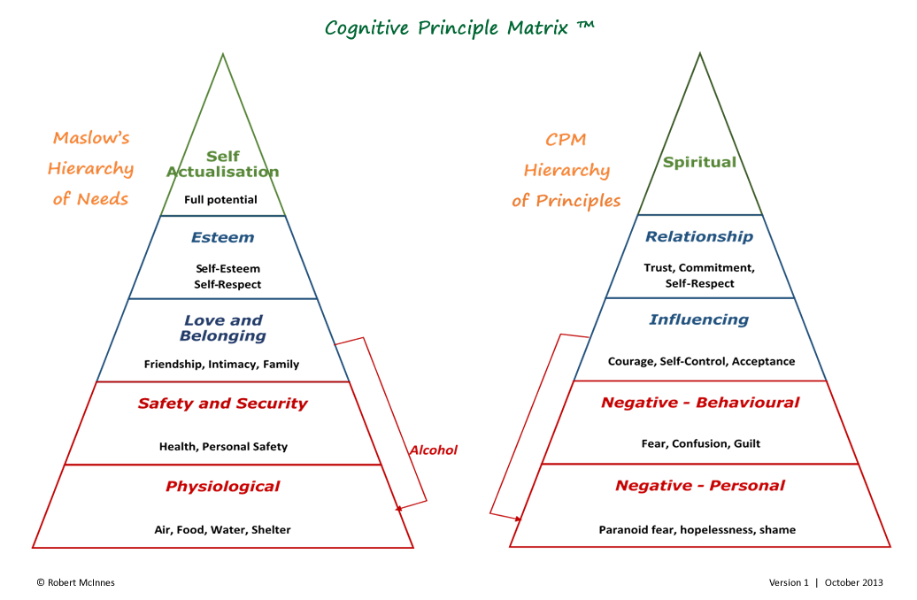 maslow hierarchy negative effects